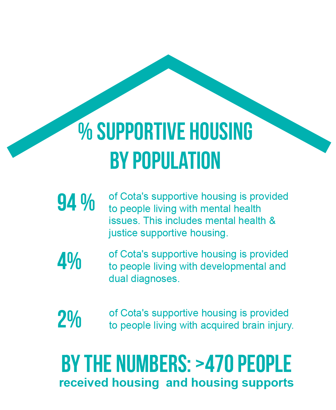 Stats on supportive housing