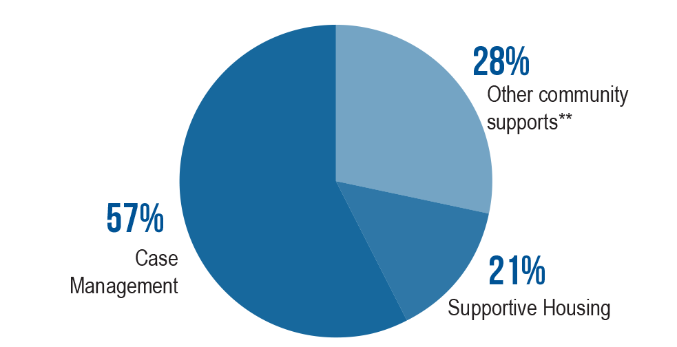 Pie chart showing 57% Case Management, 28% Other community supports** and 21% Supportive Housing